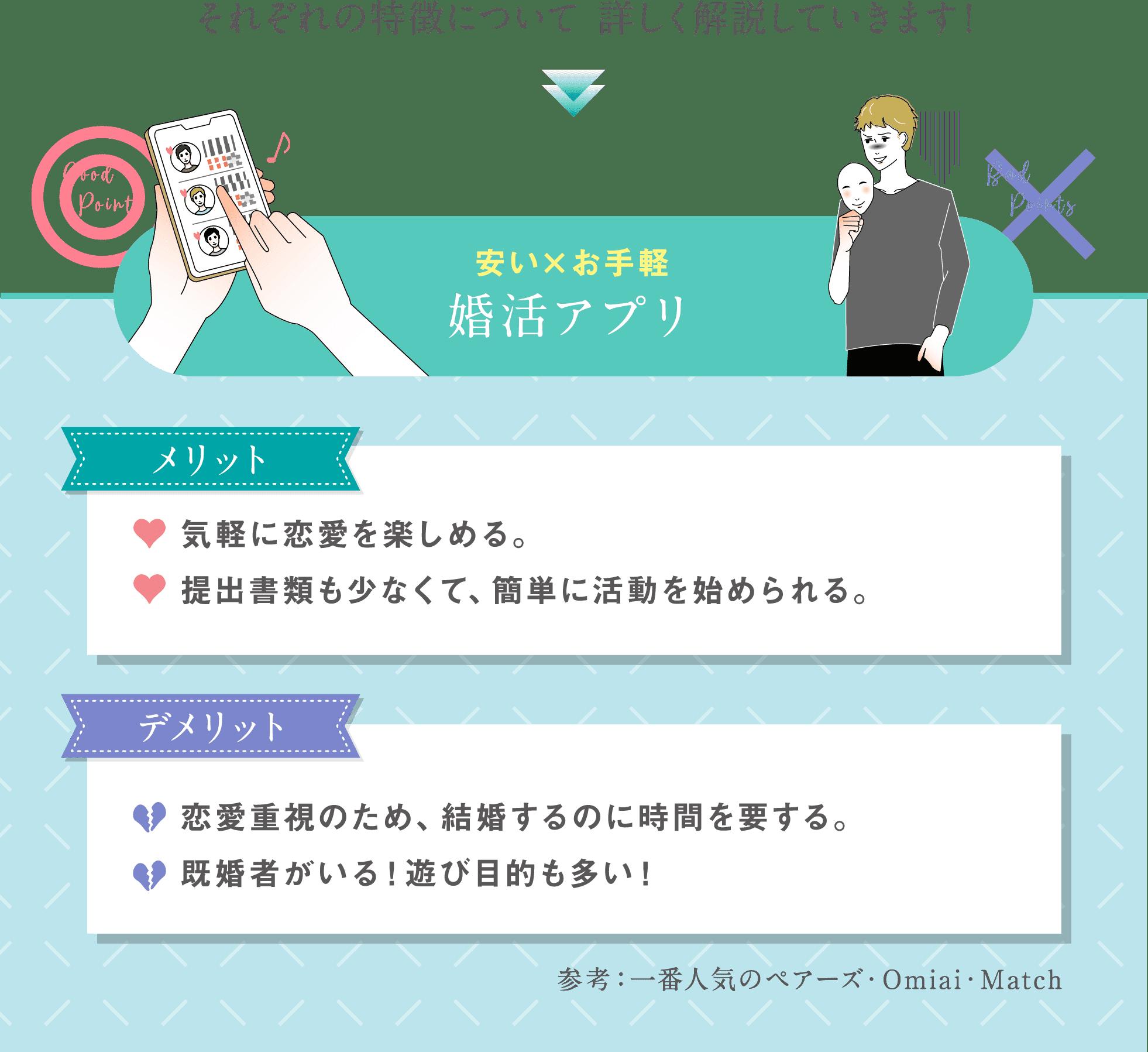 ganmi,婚活,それぞれの特長について詳しく解説していきます!